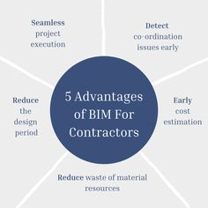 Using #BIM on projects increases productivity, improves quality and ensures safety, and thus enables contractors to execute and manage building and #infrastructureprojects more efficiently. Let's take a look: ... .. . #theaecassociates #bimmodeling #bimservice #contractors #bimoutsourcingservices #bimoutsourcing #constructionindustry #designsupportservices #AEC #aecindustry