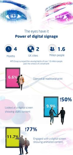 Digital signage infographic - APS Group