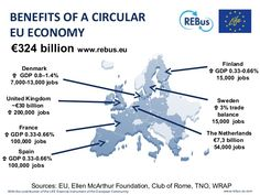Towards a Circular Economy model for Procurement