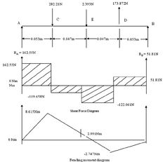 Shear Force & Bending Moment Diagram for Uniformly