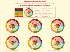 Weyermann® Malt Aroma Wheel® - portugiesisch