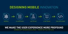 Designing Process We Follow @ Techleos Solutions Pvt. Ltd.