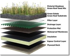 16 Cool Images of Green Roof Design Details. Green Roof Detail Drawing Green Roof Construction Green Roof Construction Details Green Roof Layers Detail Green Roof Section Detail Green Architecture, Sustainable Architecture, Landscape Architecture, Classical Architecture, Landscape Design, Architecture Design, Earthship, Earth Sheltered Homes, Living Roofs