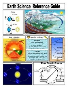 A quick reference guide for students covering the basic concepts in middle school Earth science. I like to print a class set in color and then laminate them Science Resources, Science Ideas, Science Lessons, Science For Kids, Science Activities, Science Projects, Science Experiments, Science Classroom, Teaching Science