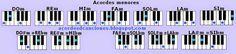 Imágenes de los acordes menores en Piano o Teclado