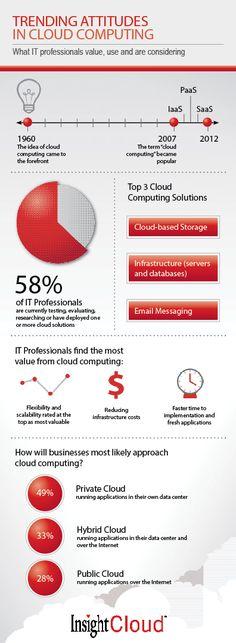 Trending Attitudes in Cloud Computing Infographic