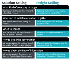 Solution Selling vs. Insight Selling