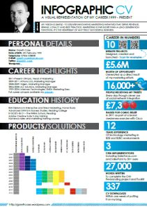 Creating infographic cv