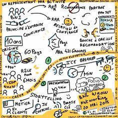Quand j'utilise un live sketching… comme cr de réunion de networking