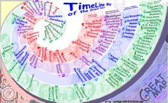 time line as map
