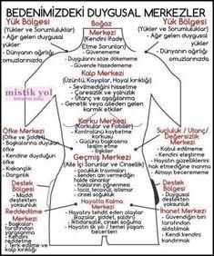 Natural Health Tips, Natural Health Remedies, Access Bars, Ayurveda Yoga, Spiritual Wellness, Life Philosophy, Mind Body Soul, Psychology Facts, Reflexology