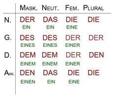Tabelle Deklination