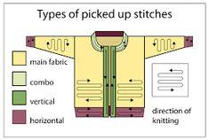 Resultado de imagem para picking up stitches in knitting