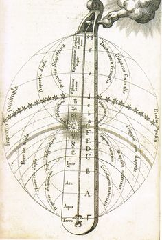 R. Fludd 1617 Music of the Spheres