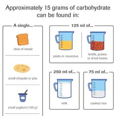 Counting Carbs - Infographic | South Africa Counting Carbs, Dried Beans, Slice Of Bread, Food N, Couscous, Diabetic Recipes, Eating Well, Lentils, South Africa