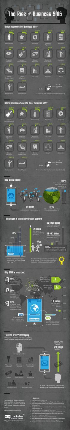 The Rise of Business SMS usage - Which Industries use SMS / Text Messaging           http://symbiota.com/why-is-sms-marketing-growing-so-fast/#.UeBNLax_2EQ