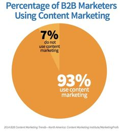 Whether you are part of the 93% or the 7%, we can improve the results you get from content marketing. 800.977.4355 http://www.trafficandleadgenerator.com