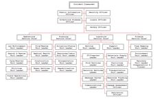 Disaster Recovery Plan for a Medical Center Organizational Chart, Medical Center, Charts, Recovery, Finance, Software, The Unit, How To Plan
