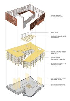 Leers Weinzapfel Associates: On Collaboration, Sustainable Buildings, and Timber. - Leers Weinzapfel Associates: On Collaboration, Sustainable Buildings, and Timber Structures System Architecture Diagram, Villa Architecture, Interior Architecture Drawing, Bauhaus Architecture, Architecture Portfolio, Concept Architecture, Sustainable Architecture, Architecture Diagrams, Infrastructure Architecture