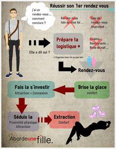 Comment réussir le Premier rendez-vous #rendezvous #seduction #draguer #drague #seduire #femmes