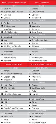 NCAA tournament bracketology: Projecting the field of 68