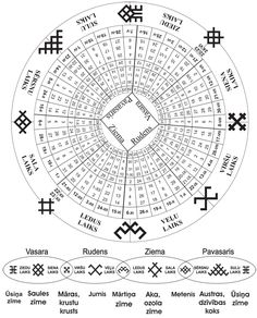The ancient Balt (Latvian) calendar.  Different mythological symbols protecting and guiding times of year.