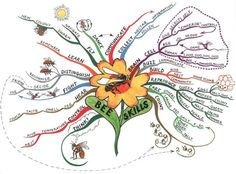 BEE SKILLS MIND MAP - what a fantastic way to represent the amazing things bees can do with no more than just tens of thousands of brain cells. Thank you. What is our potential with billions? Come and be enlightenned whilst having fun: http://www.mahakobees.com/blog