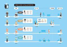 Yahoo! JAPANは、東京都・大阪府在住の20歳以上の男女が、いつどんなタイミングでメディアに接触しているか、調査した結果をインフォグラフィックで公開しました。-- SEO Japan 調査結果をも...