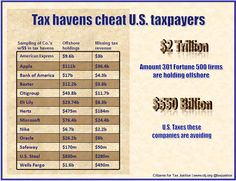 """""""Twenty-eight of these corporations reveal that they have paid an income tax rate of 10 percent or less to the governments of the countries where these profits are officially held, indicating that most of these profits are likely in offshore tax havens."""""""