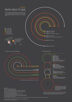 World's Worst Oil Spills #infographic #dataviz #oilspills