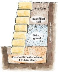 How to build a retaining wall Garden Gate eNotes Retaining Wall Fence, Backyard Retaining Walls, Building A Retaining Wall, Building A Fence, Retaining Wall Drainage, Low Retaining Wall Ideas, Inexpensive Retaining Wall Ideas, Railroad Tie Retaining Wall, Retaining Wall Design