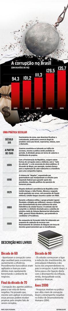 A palavra corrupção se tornou tão corriqueira para os brasileiros que poucos param para pensar sobre os reflexos práticos dos atos ilícitos. Eles representam um custo de, pelo menos, 2,3% do Produto Interno Bruto (PIB) anual do Brasil. Nos últimos cinco anos, a cifra alcançou R$ 569 bilhões. Apenas em 2015, R$ 135,7 bilhões.