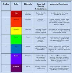 Los 7 chakras. Características