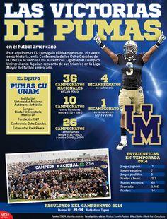 Este año Pumas CU consiguió el bicampeonato, el cuarto de su historia, en la Conferencia de los Ocho Grandes de la ONEFA al vencer a los Auténticos Tigres en el Olímpico Universitario. Aquí un recuento de sus triunfos en la Liga Mayor del Fútbol Americano. #Infographic.