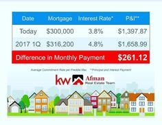 The estimated difference of buying a home now as opposed to 2017. Call now to get the ball rolling!