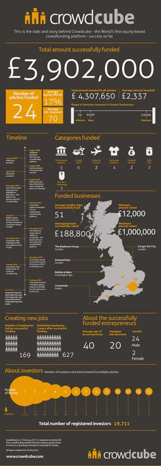 CROWDCUBE - The story and stats behind Crowdcube's success so far