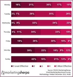 Marketing Research Chart: Which day is best to send emails? | MarketingSherpa