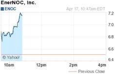 New York, NY - April 17, 2012 - www.InvestorIdeas.com, a global investor research portal specializing in sector research for independent investors issues a renewable energy stock alert for EnerNOC, Inc. (NasdaqGS: ENOC) trading at $7.26 , up 0.75 (11.52%) as of 11:03AM EDT .