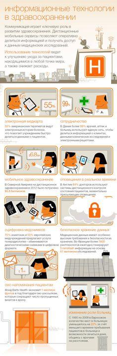Инфографика о преимуществах использования новейших информационных технологий в здравоохранении.