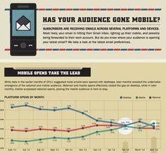 27 Must-Know Insights Into Mobile Consumer Behaviour | Zaptap.com Blog