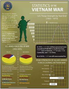 Quick statistical overview of the Vietnam War from the United States of America Vietnam War Commemoration.