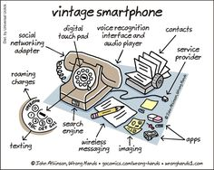A Friday funny to kick off the weekend. Do you remember the vintage smartphone? Social Media Humor, Social Media Marketing, Online Marketing, Chuck Norris, Marketing Tactics, Apps, Friday Humor, Funny Cartoons, Funny Stuff