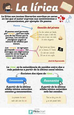 Spanish Grammar, Ap Spanish, Spanish Vocabulary, Spanish Words, Spanish Language Learning, Spanish Lessons, Teaching Spanish, Dual Language Classroom, Spanish Classroom