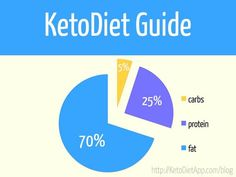 Practical Guide to Keto & Paleo Diet for Optimal Health and Long-Term Weight Loss
