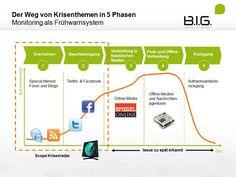 Social Media Monitoring Frühwarnsystem #infographics