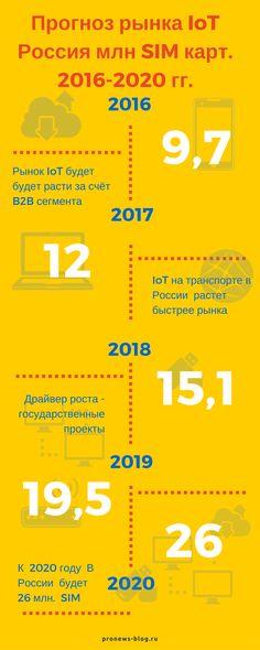 """""""Интернет вещей"""" : тренд   Инфографика"""