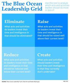 New HBR: Blue Ocean Leadership – Stephen's Lighthouse New
