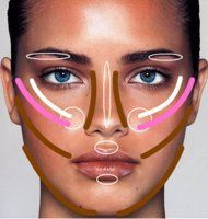 How to contour your face.  Brown: Bronzer  Pink: Blush  White: Highlighter