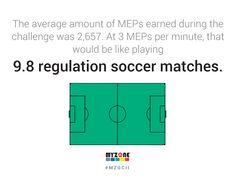 MYZONE Global Challenge II Average Meps Earned