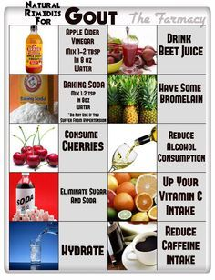 Arthritis Gout Diet High Purine Food Pinterest Gout Diet Gout